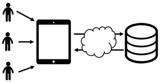 Могут ли облачные вычисления, обнаружение живости и биометрия лица обеспечить высокий уровень безопасности?